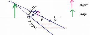 How Will You Distinguish Between Plane Mirror Convex