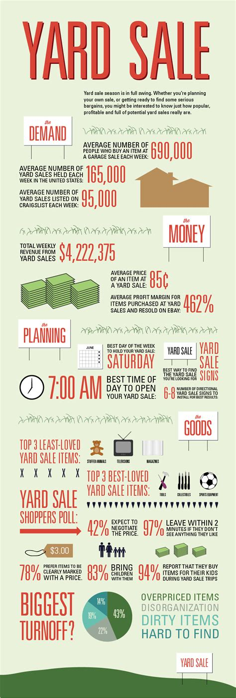 How To Price For A Garage Sale by Yard Sale Infographic Facts Statistics Signs