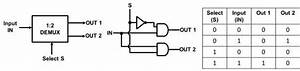 Shows A 1 2 Demux Schematic Diagram  Logic Diagram  And