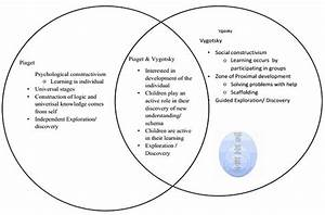 Piaget Vs Vygotsky  Theories  Similarities  Differences  U0026 More