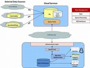 Below Is A Diagram Of Cloud