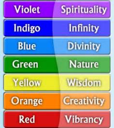 rainbow colors meaning meaning of the colors of the rainbow rainbow colors
