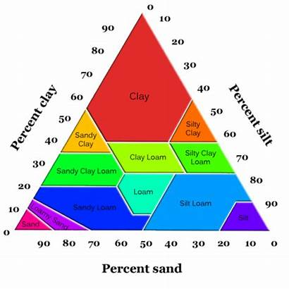 Soil Types Particle Characteristics Geology Composition Texture
