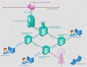 Basic Elements Of A Local Telephone Company