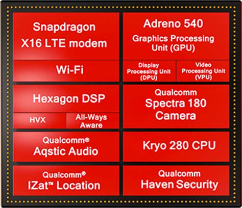 qualcomm snapdragon 835 soc benchmarks and specs notebookcheck net tech