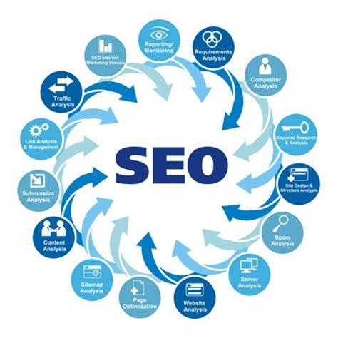 Seo Process by Can Cope Up With Seo In A Better Way Whizsky