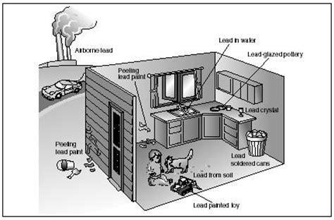 indoor air pollution environmental health blood pain