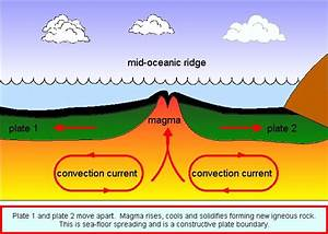 Theory And Evidence Of Seafloor Spreading
