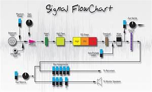 Revelation Signal Flow Pt 1
