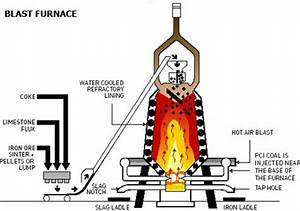 How To Make A Blastfurnace  Oh  Lord  Yet Another Blog In The Blogoshere Of Blogginess