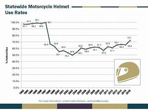 2017 Occupant Protection Survey Results — Center for ...