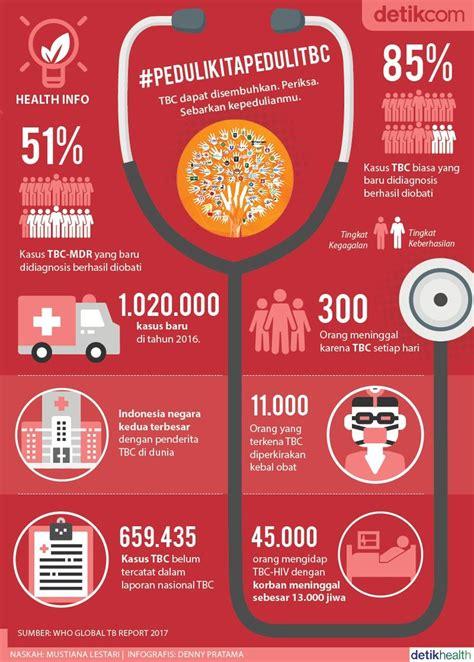 infografis data  jadi bukti tbc  indonesia memprihatinkan