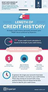 What Makes Up a FICO® Score: Length of Credit History ...