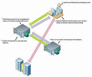 Diagram Explaining Dns