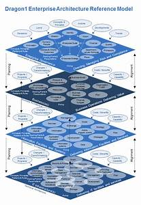 Pin By Thoughtleadership Zen On Data Management