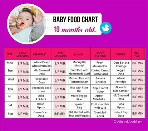 Baby Food Chart 10 Months Baby Solid Foods Chart For 10