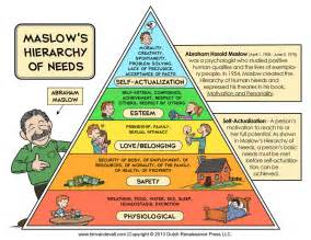 Maslow 39 S Hierarchy Of Entrepreneurial Needs Danmartell