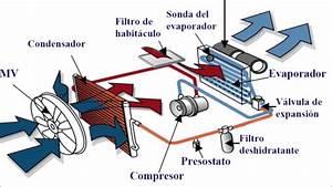 A  C Sistema De Aire Acondicionado Y Calefaccion Automotriz