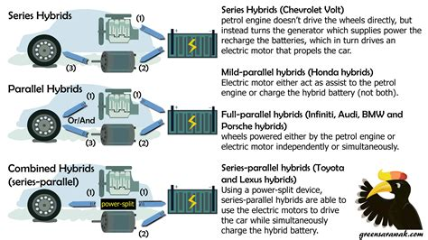 Cars With Hybrid And Electric Motors Use