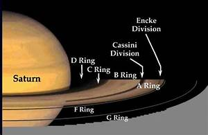 Image Gallery saturn diagram