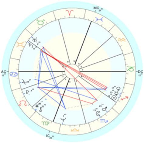 Birth Chart  The Astrology Dictionary