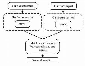 Block Diagram Of Speech Recognition