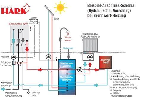 Wasserführender Kaminofen Anschließen by Ausgezeichnete Anschluss Wasserf 252 Hrender Kaminofen