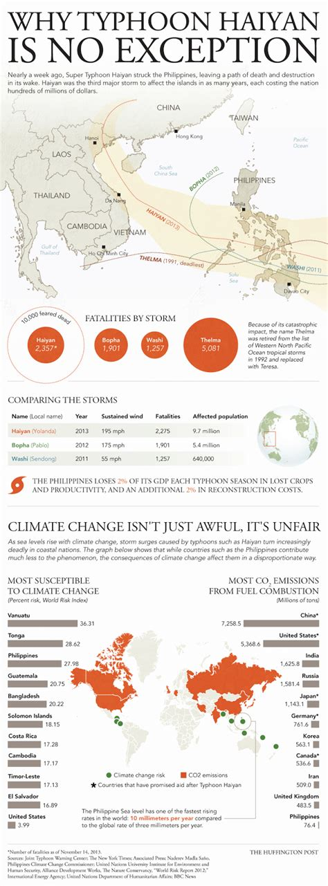The GREEN MARKET ORACLE: Infographic - Extreme Weather ...