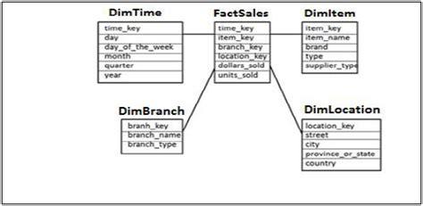 fact table in data warehouse sap hana schema in data warehouse