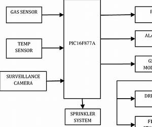 Block Diagram Of Perfunctory Fire Detection And Liberate