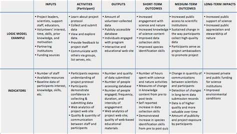 principal investigators guide chapter  planning