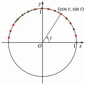 Bogenlänge Einer Kurve Berechnen : parameterdarstellung wikipedia ~ Themetempest.com Abrechnung