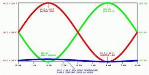 Psychrometric (temperature/humidity) Calculator | Xchanger