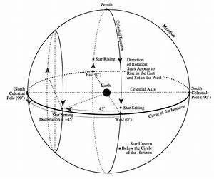 H U014dk U016ble U02bba  U2014 The Celestial Sphere