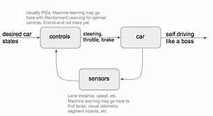 How Do Self Driving Cars Drive  Part 1  Lane Keeping Assist