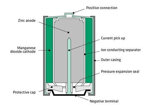 graphite  alkaline batteries