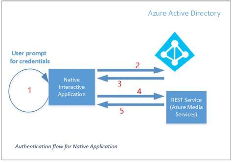 cloud authentication access azure media services api with azure active