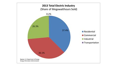 average electricity bill for 4 bedroom house memsaheb net