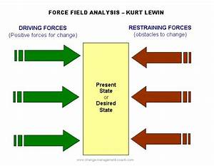lewin39s force field analysis explained With force field analysis diagram template