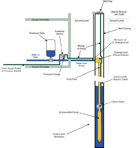 submersible well pumps install exle typical exle of well install