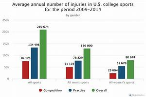 Dangerous Studying  Statistics On College Sports Injuries