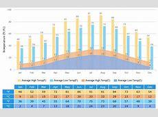 Zhangjiajie Weather Forecast, Climate, Best Time to Go