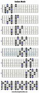 Ionian Mode 3 Note Per String Patterns Discover Guitar