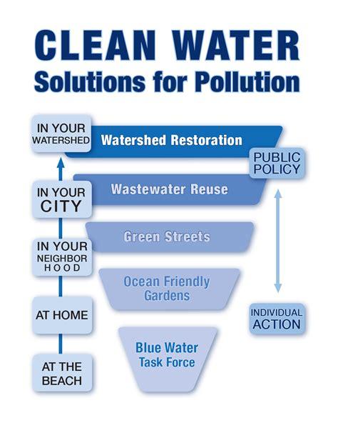 clean water surfrider foundation