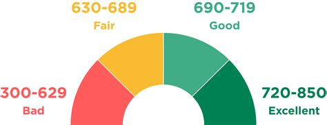 This type of transaction—moving a credit card's balance to a new card—is known as a balance transfer. Credit Score Ranges: How Do You Compare? - NerdWallet