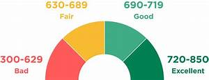 Credit Score Ranges  How Do You Compare