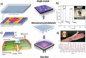 Advances Of Flexible Pressure Sensors Toward Artificial