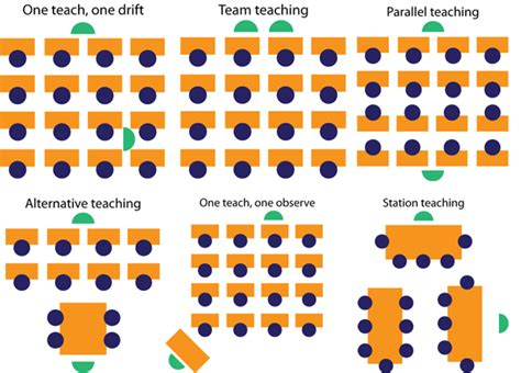 What Does Coteaching Look Like?  Coteaching In The Classroom