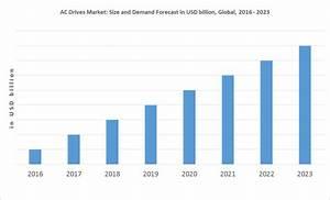 Global Ac Drives Market