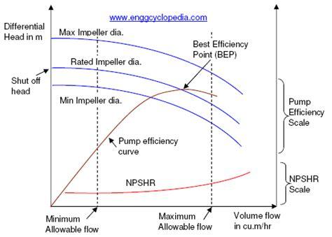 pump overloading enggcyclopedia